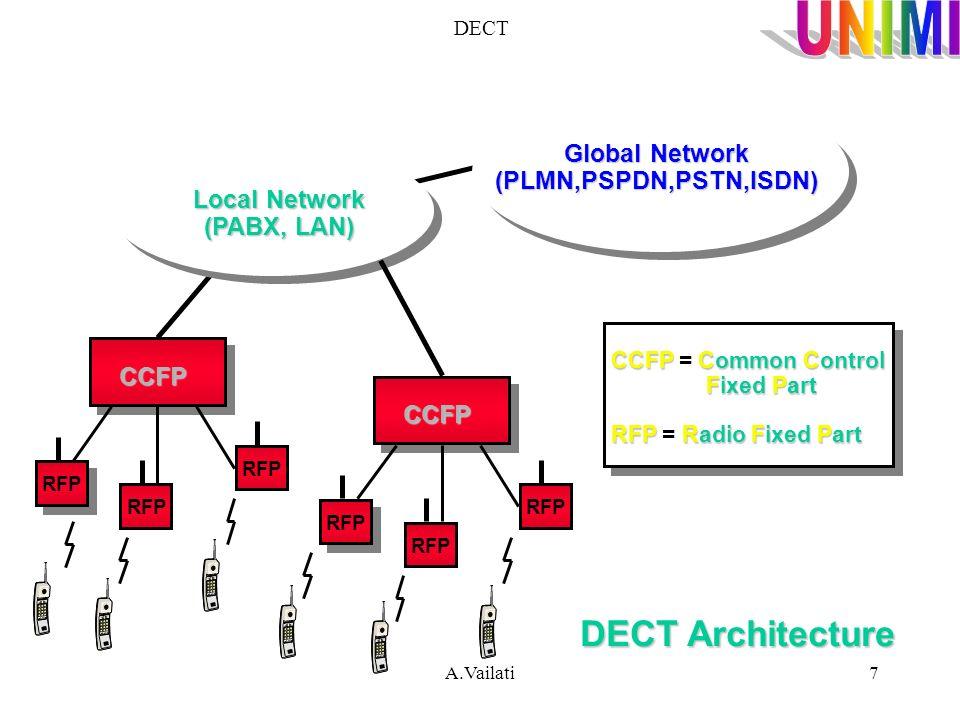 A.Vailati7 DECT Global Network (PLMN,PSPDN,PSTN,ISDN) Local Network (PABX, LAN) RFP CCFP CCFP CCFPCommonControl CCFP = Common Control FixedPart Fixed