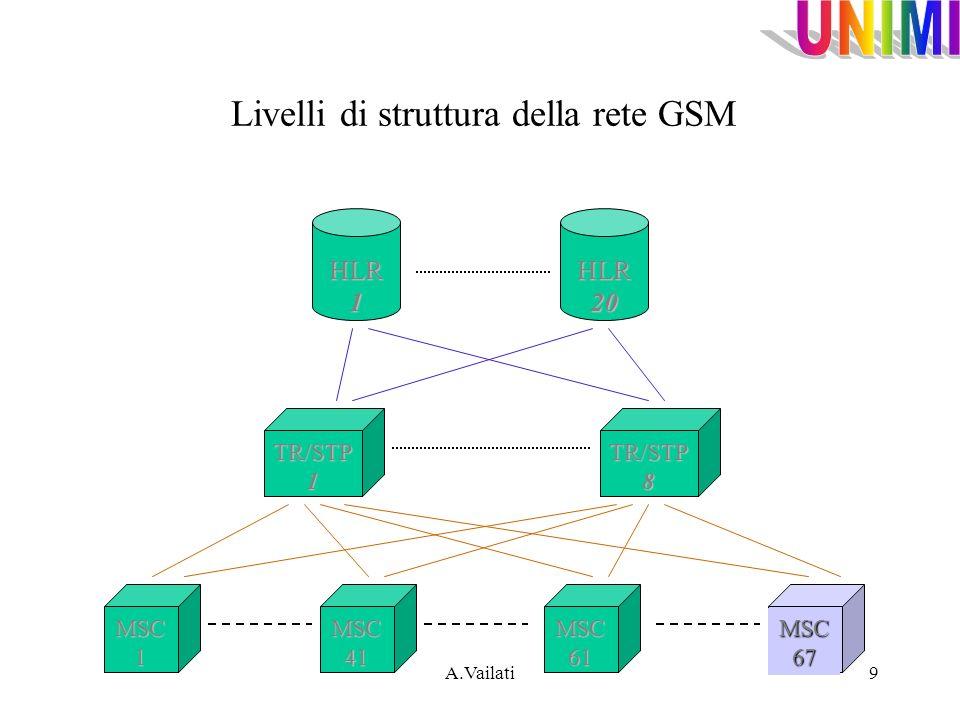 A.Vailati9 Livelli di struttura della rete GSM HLR 1 HLR 20 TR/STP 1 TR/STP 8 MSC 61 MSC 67 MSC 1 MSC 41