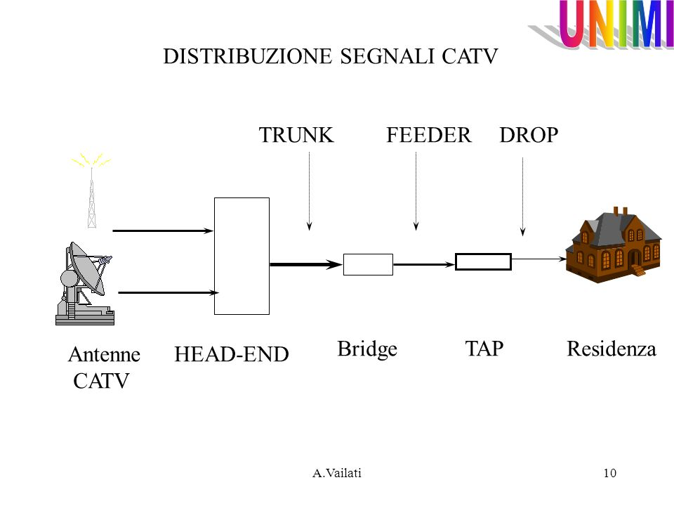 A.Vailati10 Antenne CATV HEAD-END Bridge TAP Residenza TRUNK FEEDER DROP DISTRIBUZIONE SEGNALI CATV