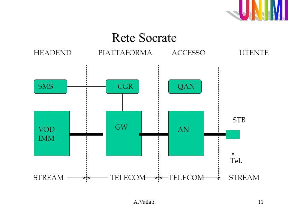 A.Vailati11 Rete Socrate STREAM TELECOM TELECOM STREAM HEADEND PIATTAFORMA ACCESSO UTENTE SMSCGRQAN VOD IMM GW AN STB Tel.