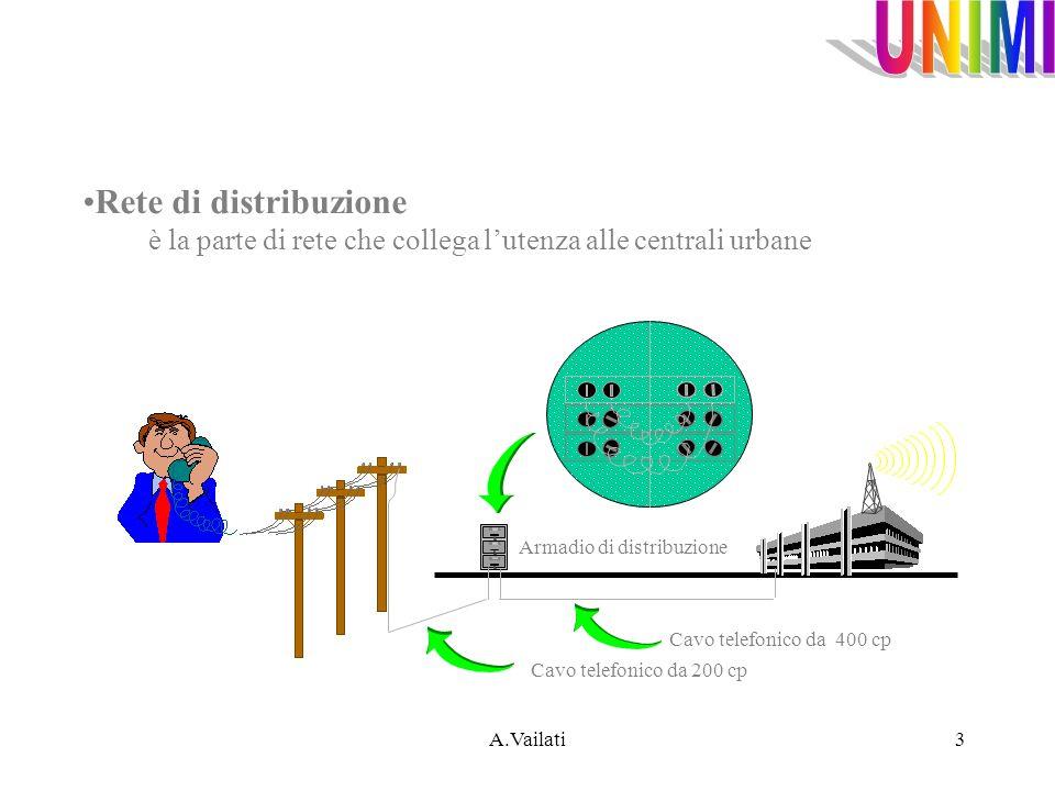 A.Vailati3 Rete di distribuzione è la parte di rete che collega lutenza alle centrali urbane Cavo telefonico da 200 cp Armadio di distribuzione Cavo t
