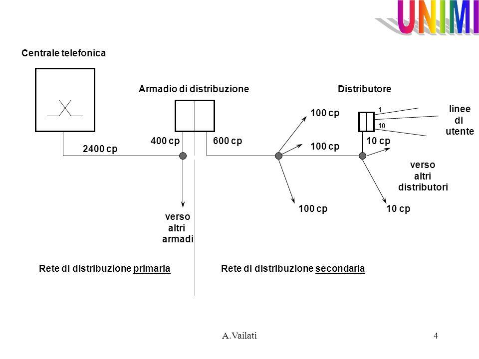 A.Vailati4 2400 cp 400 cp 600 cp verso altri armadi 100 cp 10 cp verso altri distributori 100 cp linee di utente Rete di distribuzione primaria Rete d