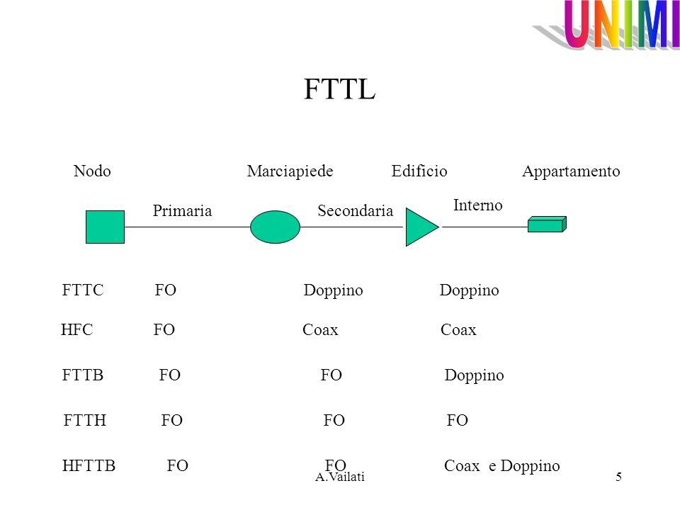 A.Vailati6 Le fibre ottiche in rete di distribuzione FTTB CENTRALE LOCALE FTTC doppio link in F.O.