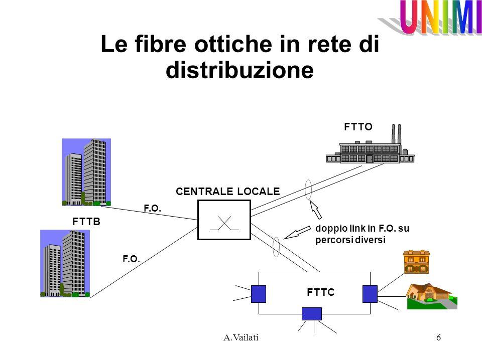 A.Vailati6 Le fibre ottiche in rete di distribuzione FTTB CENTRALE LOCALE FTTC doppio link in F.O. su percorsi diversi FTTO F.O.