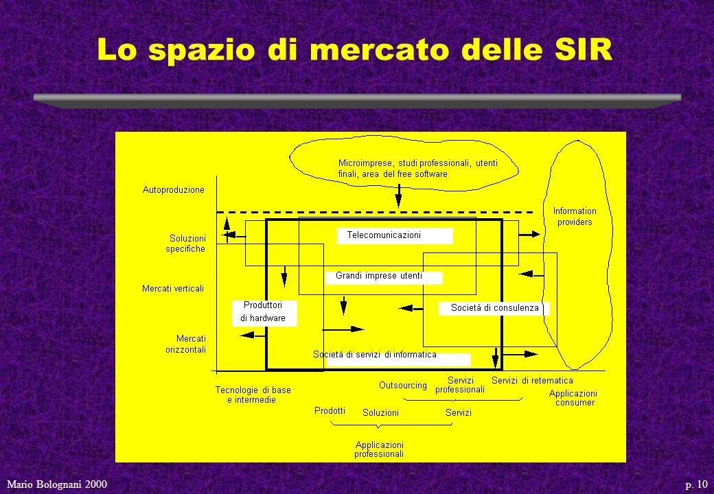 p. 10Mario Bolognani 2000 Lo spazio di mercato delle SIR