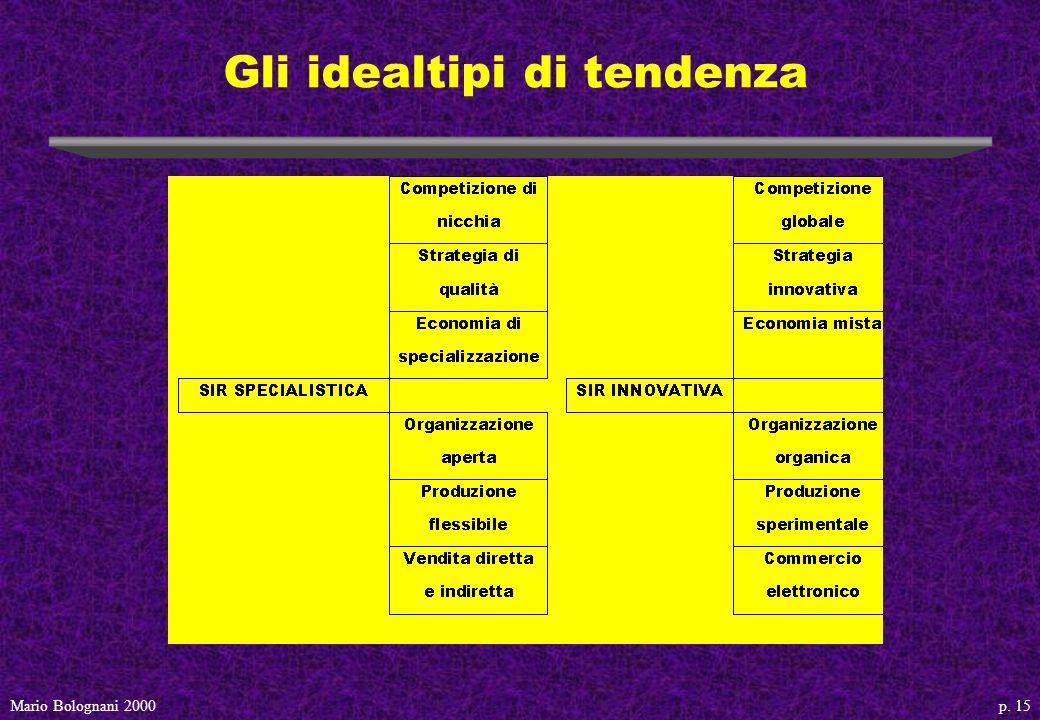 p. 15Mario Bolognani 2000 Gli idealtipi di tendenza