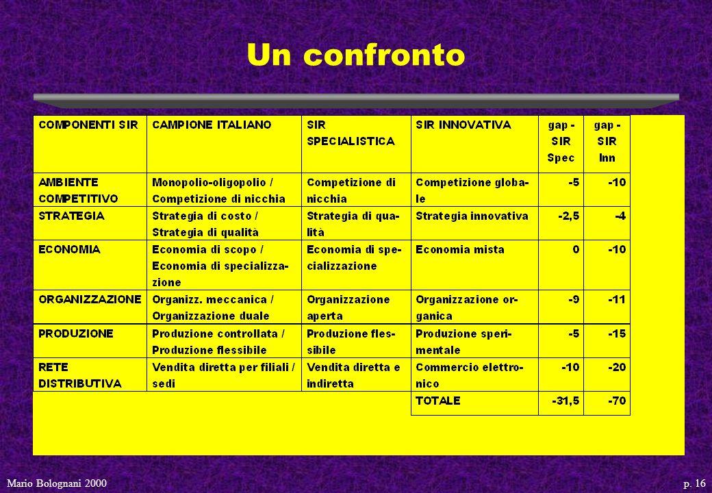 p. 16Mario Bolognani 2000 Un confronto