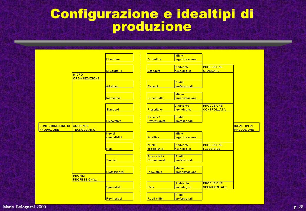 p. 28Mario Bolognani 2000 Configurazione e idealtipi di produzione