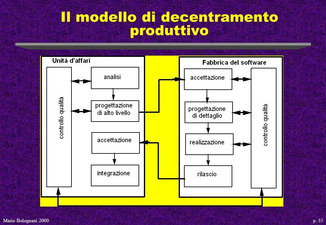 p. 35Mario Bolognani 2000 Il modello di decentramento produttivo