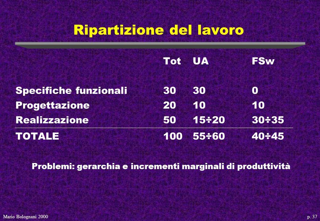p. 37Mario Bolognani 2000 Ripartizione del lavoro TotUAFSw Specifiche funzionali30300 Progettazione201010 Realizzazione5015÷2030÷35 TOTALE10055÷6040÷4