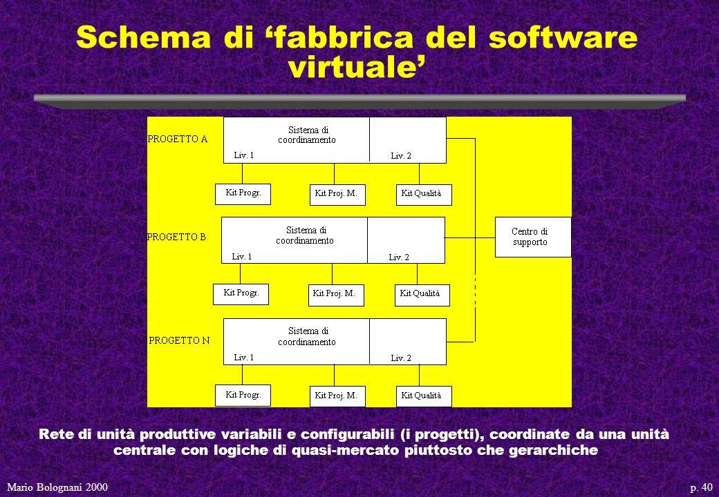 p. 40Mario Bolognani 2000 Schema di fabbrica del software virtuale Rete di unità produttive variabili e configurabili (i progetti), coordinate da una