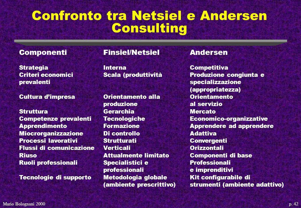 p. 42Mario Bolognani 2000 Confronto tra Netsiel e Andersen Consulting ComponentiFinsiel/NetsielAndersen StrategiaInternaCompetitiva Criteri economici
