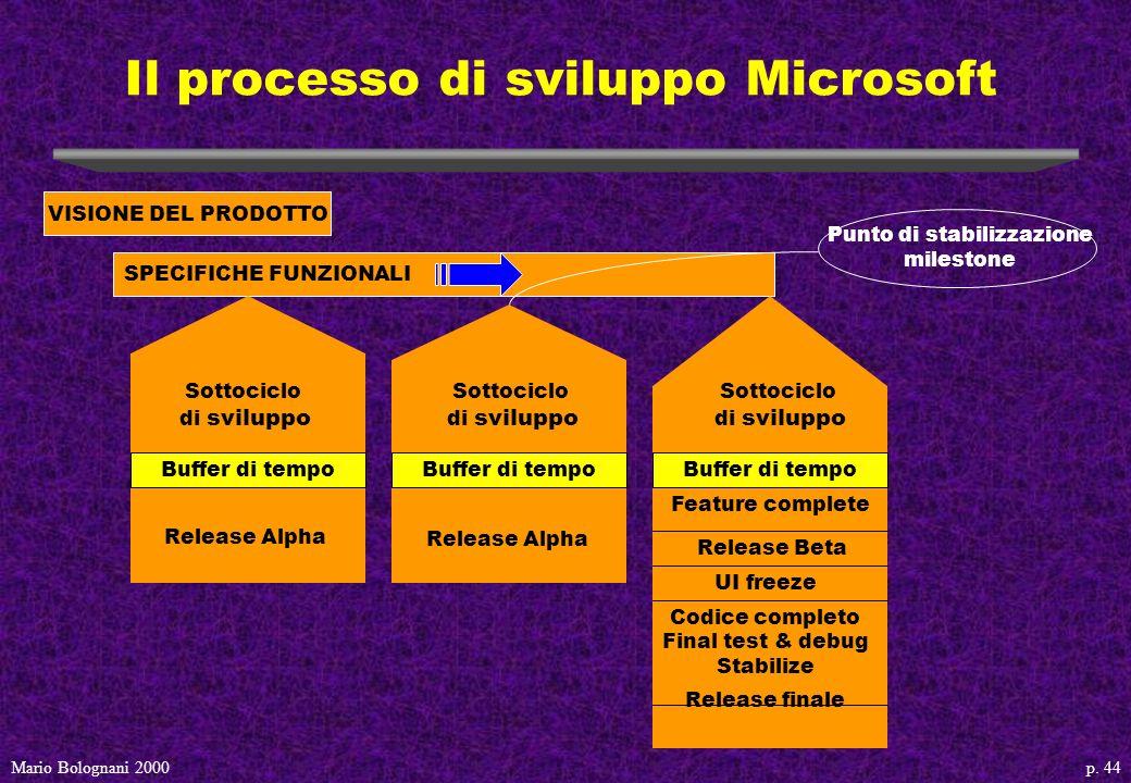p. 44Mario Bolognani 2000 Il processo di sviluppo Microsoft VISIONE DEL PRODOTTO SPECIFICHE FUNZIONALI Sottociclo di sviluppo Buffer di tempo Release