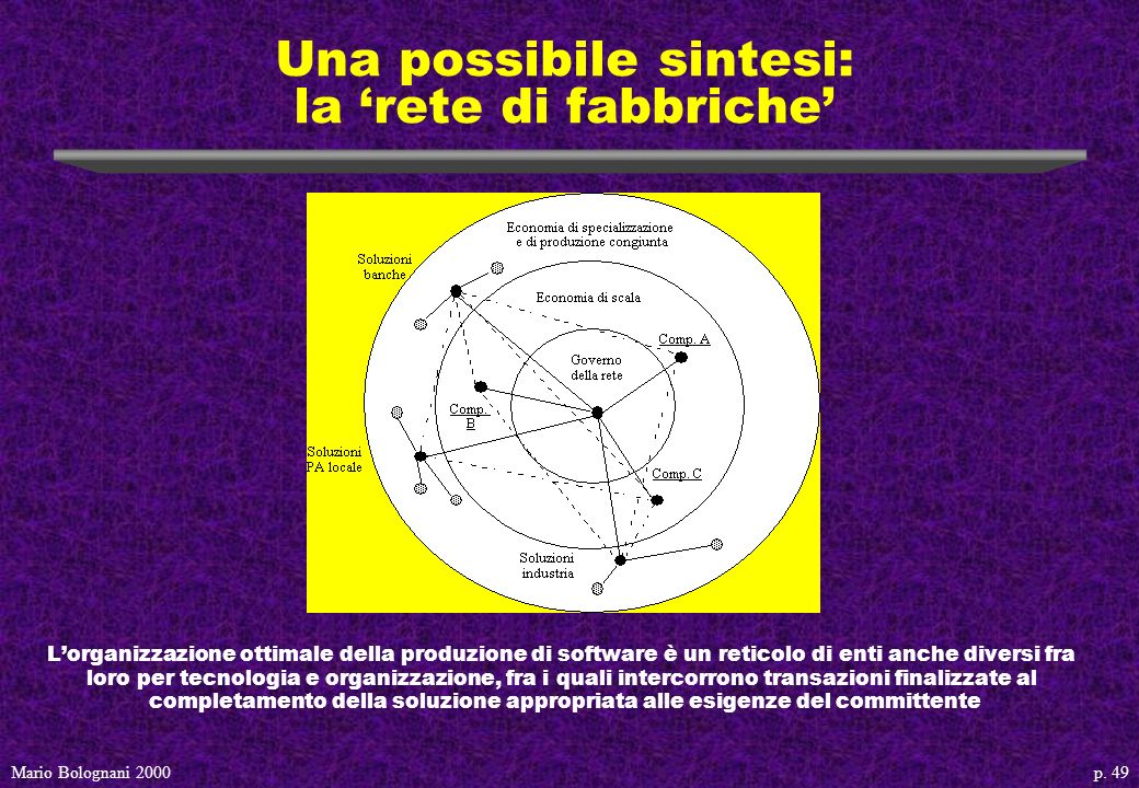 p. 49Mario Bolognani 2000 Una possibile sintesi: la rete di fabbriche Lorganizzazione ottimale della produzione di software è un reticolo di enti anch