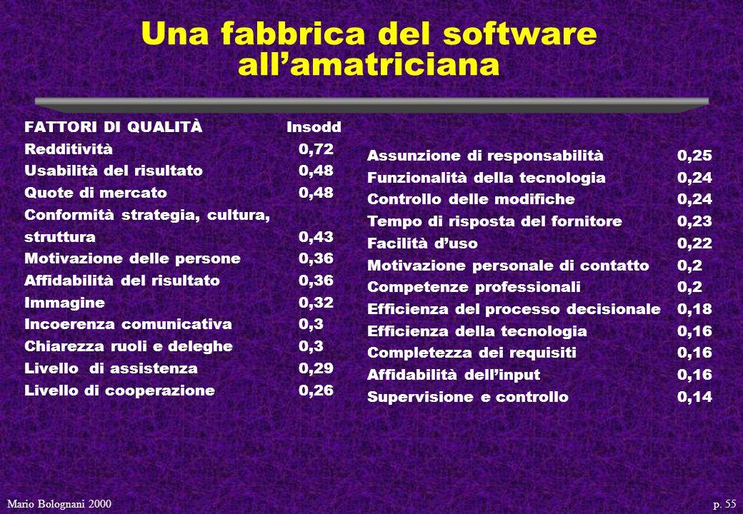 p. 55Mario Bolognani 2000 Una fabbrica del software allamatriciana FATTORI DI QUALITÀ Insodd Redditività0,72 Usabilità del risultato0,48 Quote di merc