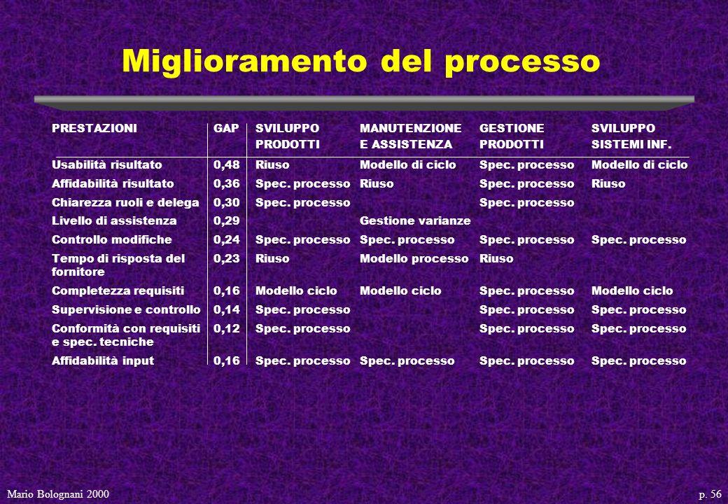 p. 56Mario Bolognani 2000 Miglioramento del processo PRESTAZIONIGAPSVILUPPOMANUTENZIONE GESTIONESVILUPPO PRODOTTIE ASSISTENZAPRODOTTISISTEMI INF. Usab