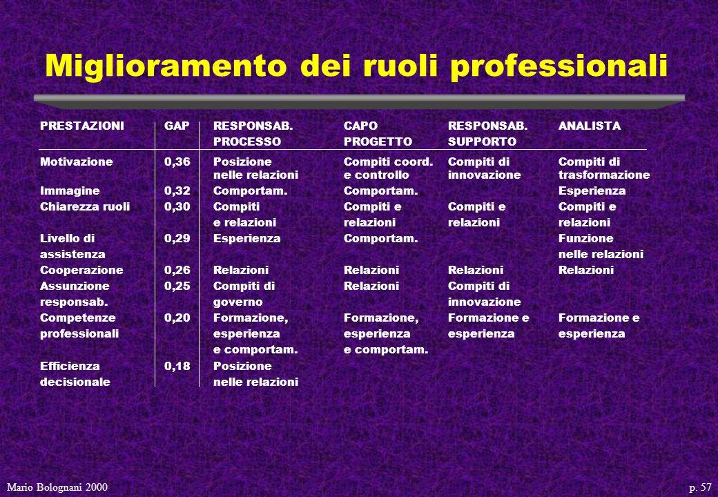 p. 57Mario Bolognani 2000 Miglioramento dei ruoli professionali PRESTAZIONIGAPRESPONSAB.CAPO RESPONSAB.ANALISTA PROCESSOPROGETTO SUPPORTO Motivazione0