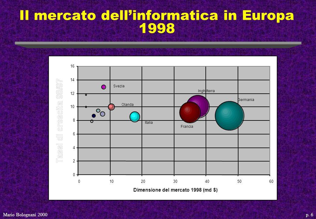 p. 6Mario Bolognani 2000 Il mercato dellinformatica in Europa 1998