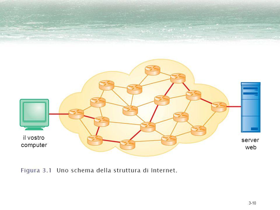 3-10 il vostro computer server web