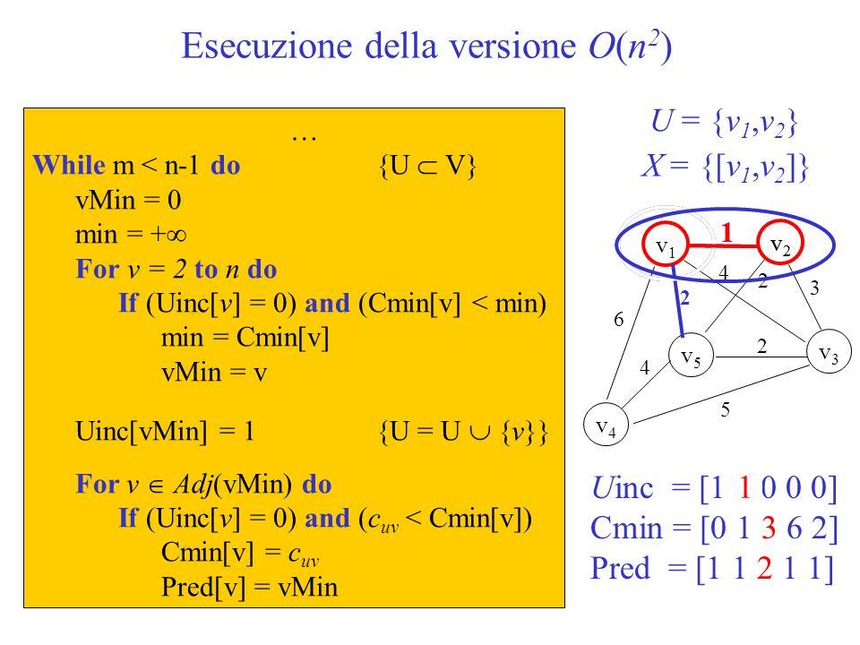Esecuzione della versione O(n 2 ) U = {v 1 } X = Ø … While m < n-1 do{U V} vMin = 0 min = + For v = 2 to n do If (Uinc[v] = 0) and (Cmin[v] < min) min