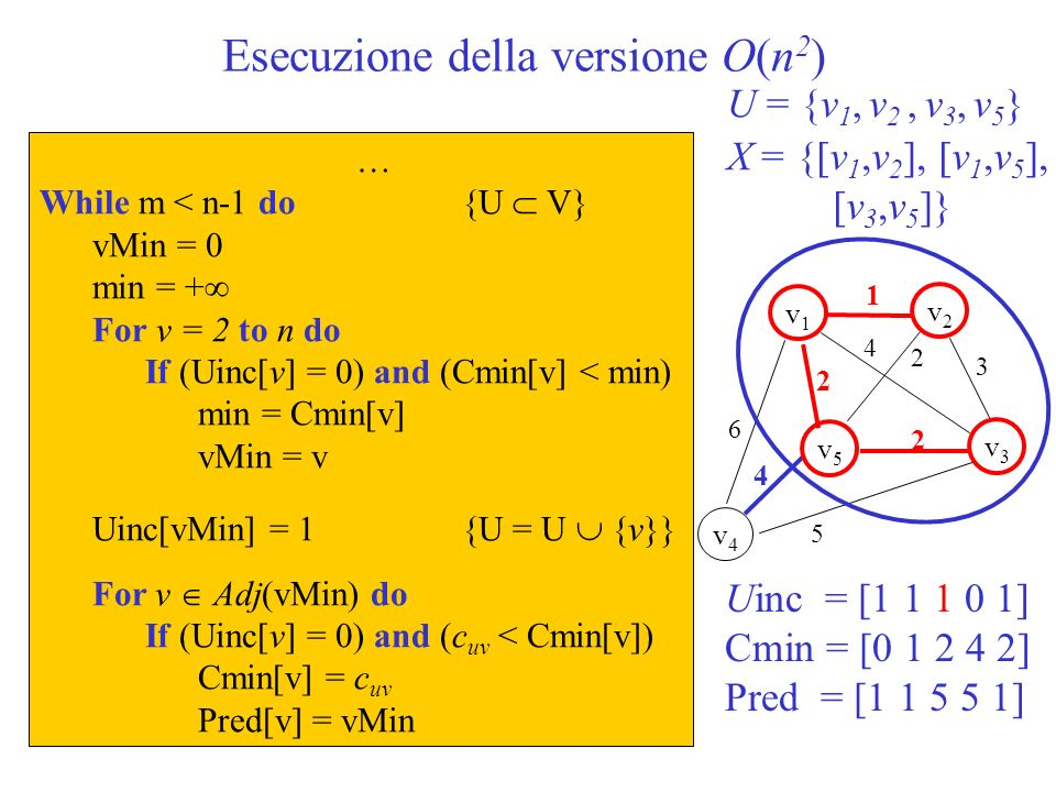 Esecuzione della versione O(n 2 ) … While m < n-1 do{U V} vMin = 0 min = + For v = 2 to n do If (Uinc[v] = 0) and (Cmin[v] < min) min = Cmin[v] vMin =