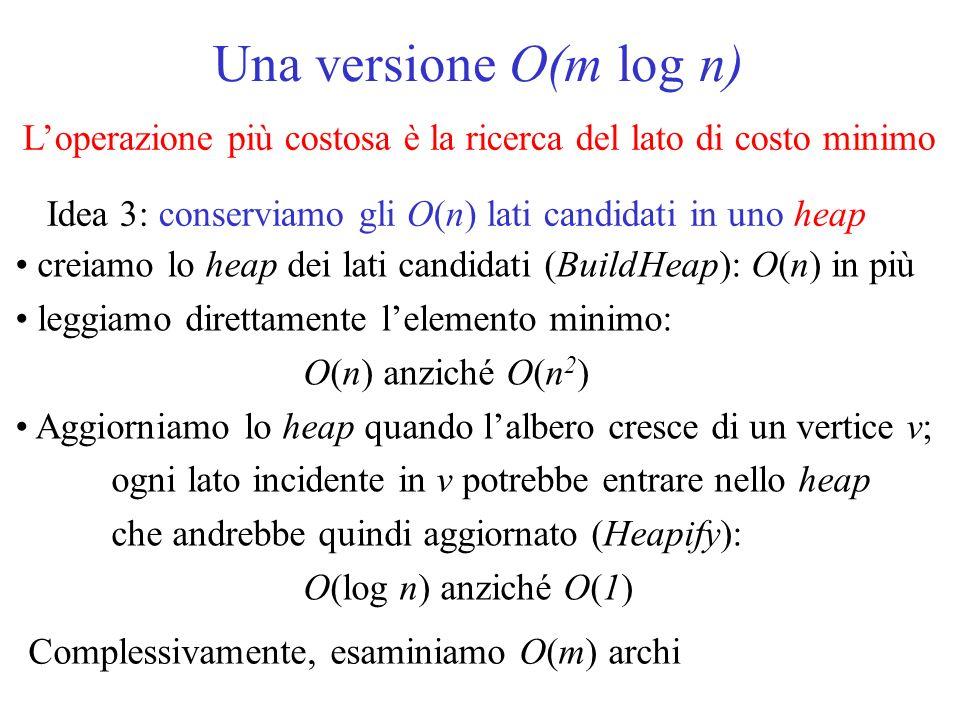 Una versione O(m log n) Loperazione più costosa è la ricerca del lato di costo minimo Idea 3: conserviamo gli O(n) lati candidati in uno heap creiamo