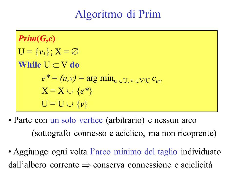 Algoritmo di Prim Prim(G,c) U = {v 1 }; X = While U V do e* = (u,v) = arg min u U, v V\U c uv X = X {e*} U = U {v} Parte con un solo vertice (arbitrario) e nessun arco (sottografo connesso e aciclico, ma non ricoprente) Aggiunge ogni volta larco minimo del taglio individuato dallalbero corrente conserva connessione e aciclicità