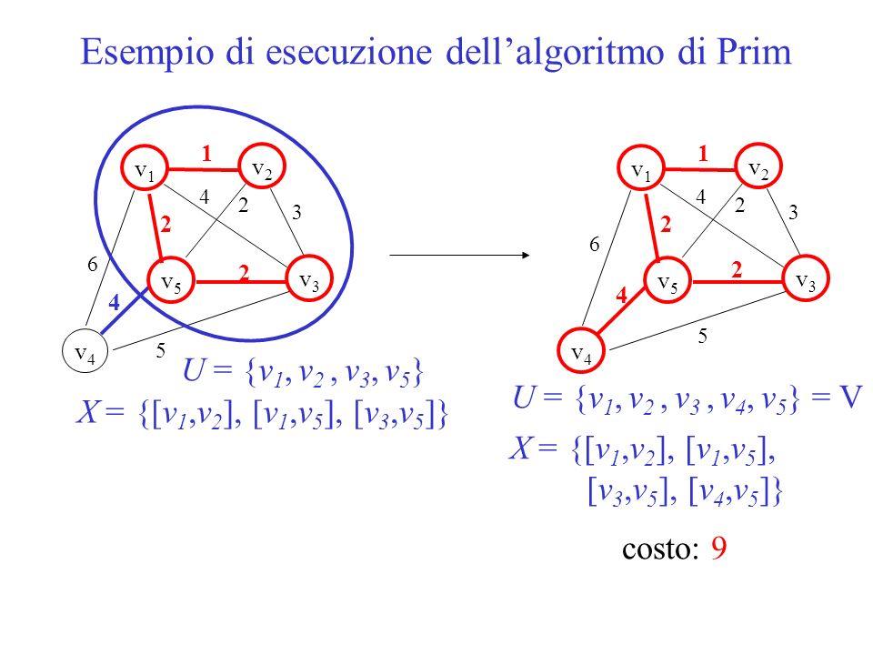 1 v1v1 v5v5 v2v2 v3v3 v4v4 2 2 6 5 3 4 2 4 U = {v 1, v 2, v 3, v 5 } X = {[v 1,v 2 ], [v 1,v 5 ], [v 3,v 5 ]} costo: 9 1 v1v1 v5v5 v2v2 v3v3 v4v4 2 2
