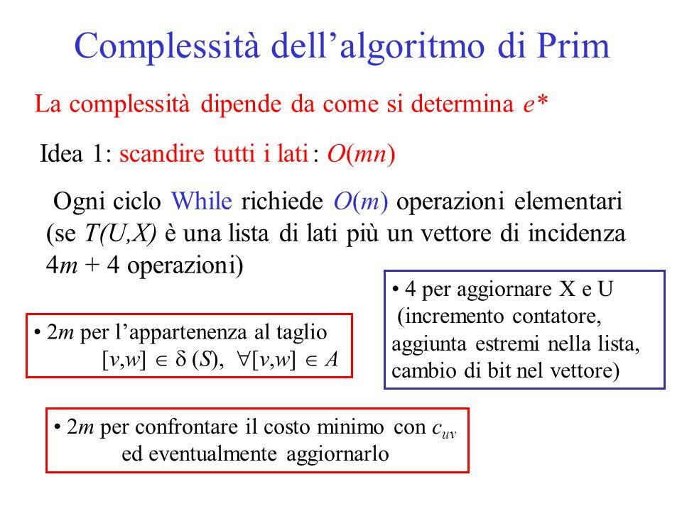 La complessità dipende da come si determina e* Idea 1: scandire tutti i lati: O(mn) Ogni ciclo While richiede O(m) operazioni elementari (se T(U,X) è una lista di lati più un vettore di incidenza 4m + 4 operazioni) 2m per lappartenenza al taglio [v,w] (S), [v,w] A 2m per confrontare il costo minimo con c uv ed eventualmente aggiornarlo 4 per aggiornare X e U (incremento contatore, aggiunta estremi nella lista, cambio di bit nel vettore) Complessità dellalgoritmo di Prim