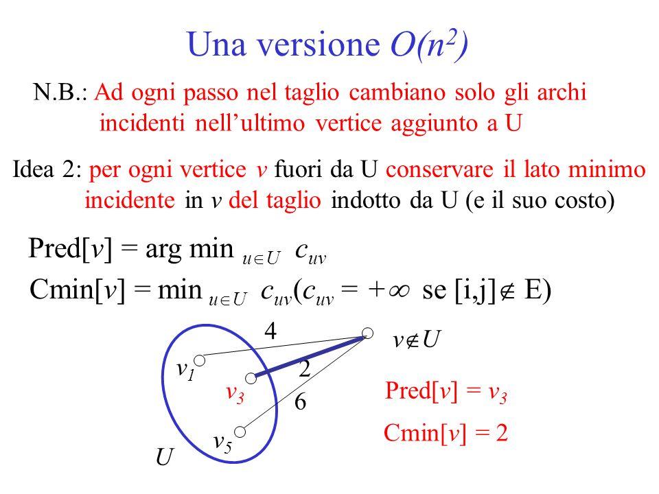 Una versione O(n 2 ) N.B.: Ad ogni passo nel taglio cambiano solo gli archi incidenti nellultimo vertice aggiunto a U Idea 2: per ogni vertice v fuori da U conservare il lato minimo incidente in v del taglio indotto da U (e il suo costo) Cmin[v] = min u U c uv (c uv = + se [i,j] E) Pred[v] = v 3 U v U v3v3 4 6 2 v5v5 Cmin[v] = 2 Pred[v] = arg min u U c uv v1v1