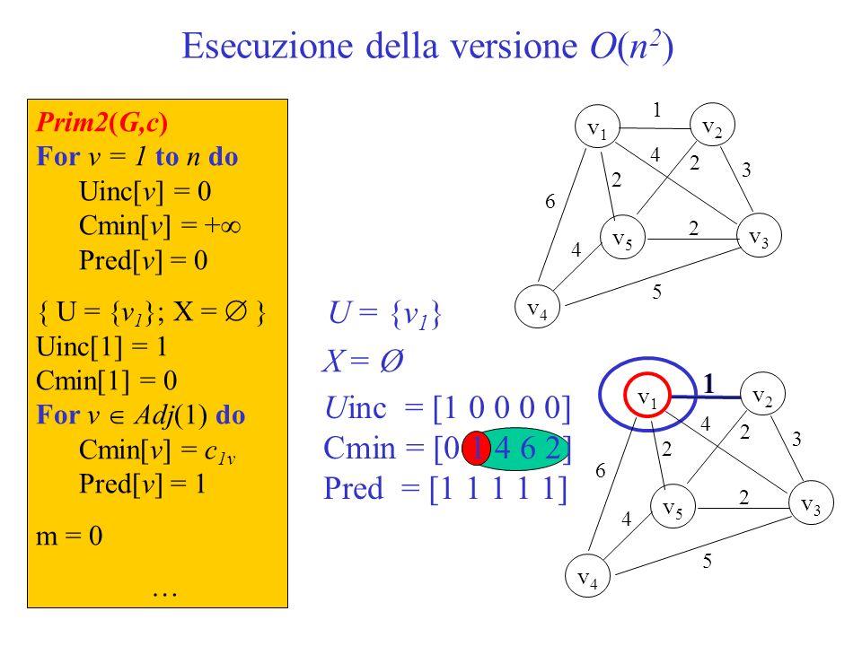 Esecuzione della versione O(n 2 ) U = {v 1 } X = Ø … While m < n-1 do{U V} vMin = 0 min = + For v = 2 to n do If (Uinc[v] = 0) and (Cmin[v] < min) min = Cmin[v] vMin = v Uinc[vMin] = 1{U = U {v}} For v Adj(vMin) do If (Uinc[v] = 0) and (c uv < Cmin[v]) Cmin[v] = c uv Pred[v] = vMin Uinc = [1 0 0 0 0] Cmin = [0 1 3 6 2] Pred = [1 1 2 1 1] v3v3 1 v1v1 v5v5 v2v2 v4v4 2 2 6 5 3 4 2 4 1 v2v2 U = {v 1,v 2 } X = {[v 1,v 2 ]} 1