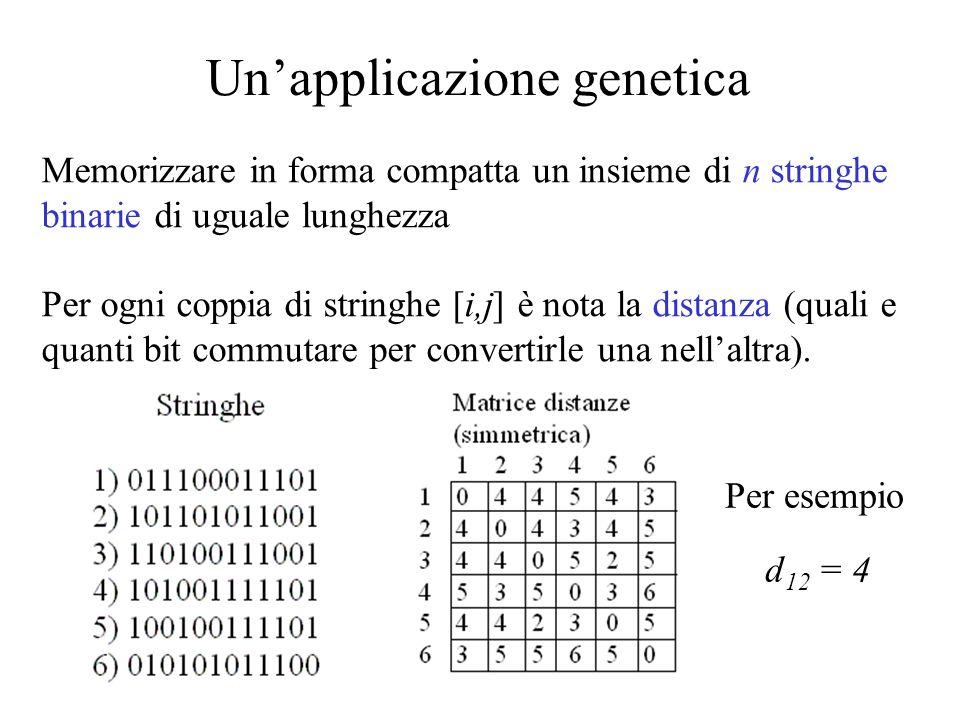 Unapplicazione genetica Si costruisce un grafo G(V,E) in cui i vertici sono le stringhe, i lati le differenze Si sceglie arbitrariamente una stringa di riferimento Si esprime ciascuna stringa come variante di unaltra (elencando le differenze) Si descrive linsieme di stringhe con lalbero ricoprente minimo 1 2 3 4 5 6 Stringa di riferimento 1) 011100011101 Albero ricoprente minimo lati differenze lati differenze (1,6) 3,6,12(1,3) 1,3,7,10 (3,5) 2,10(4,5) 3,4,6 (2,4) 4,7,10