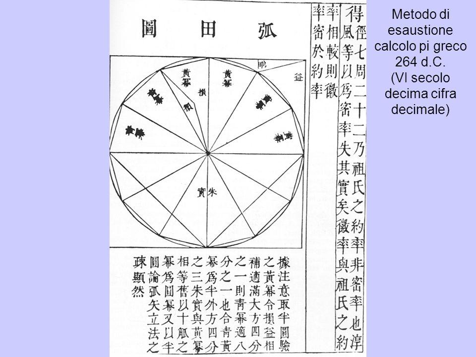 Metodo di esaustione calcolo pi greco 264 d.C. (VI secolo decima cifra decimale)