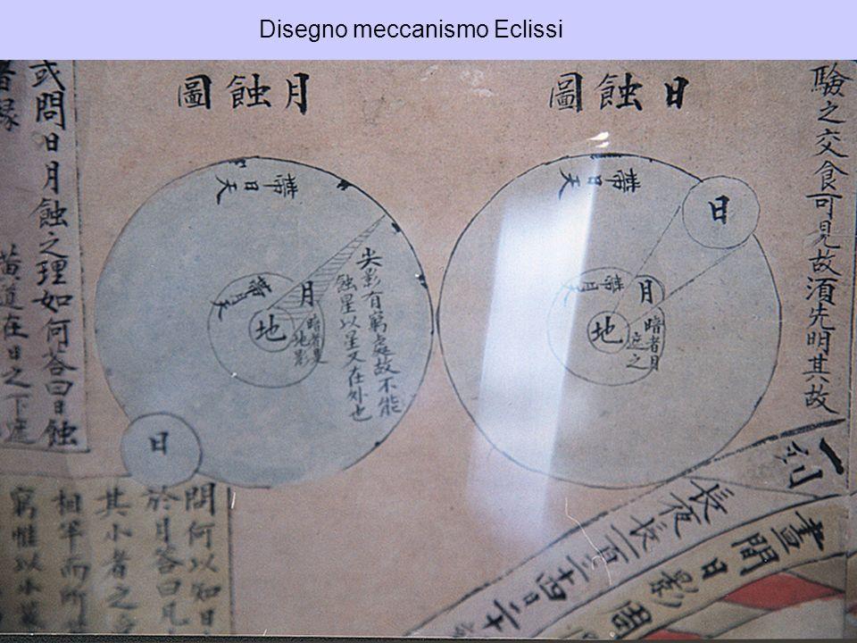 Disegno meccanismo Eclissi