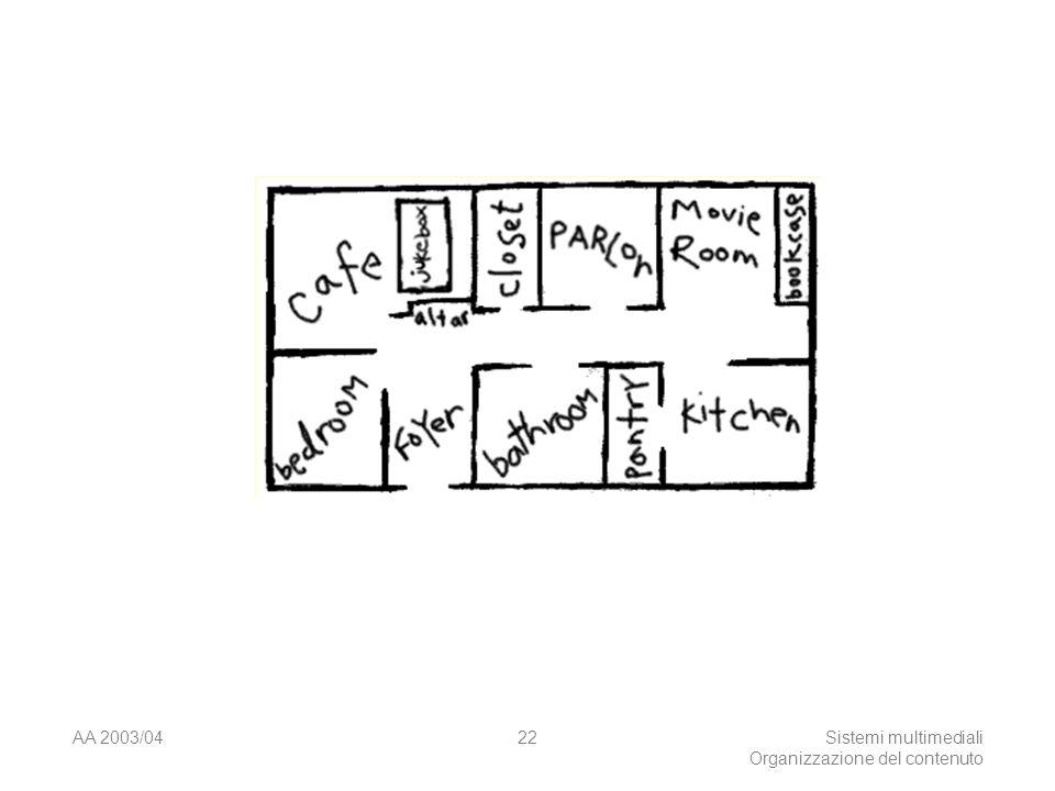 AA 2003/04Sistemi multimediali Organizzazione del contenuto 22