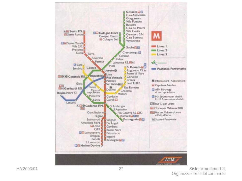 AA 2003/04Sistemi multimediali Organizzazione del contenuto 27
