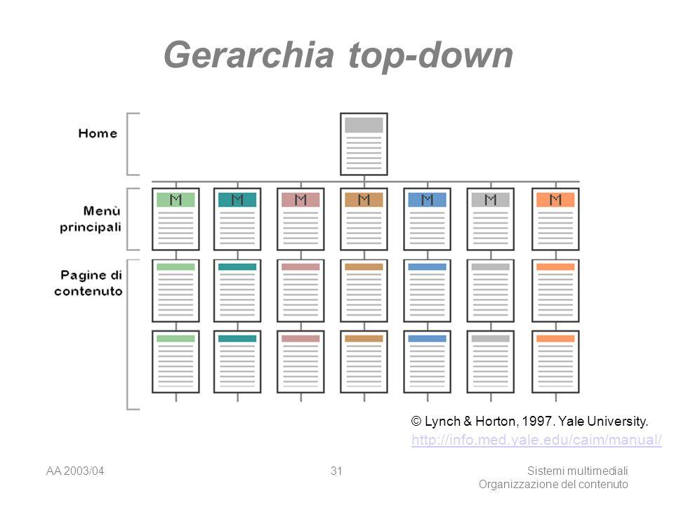 AA 2003/04Sistemi multimediali Organizzazione del contenuto 31 Gerarchia top-down © Lynch & Horton, 1997. Yale University. http://info.med.yale.edu/ca