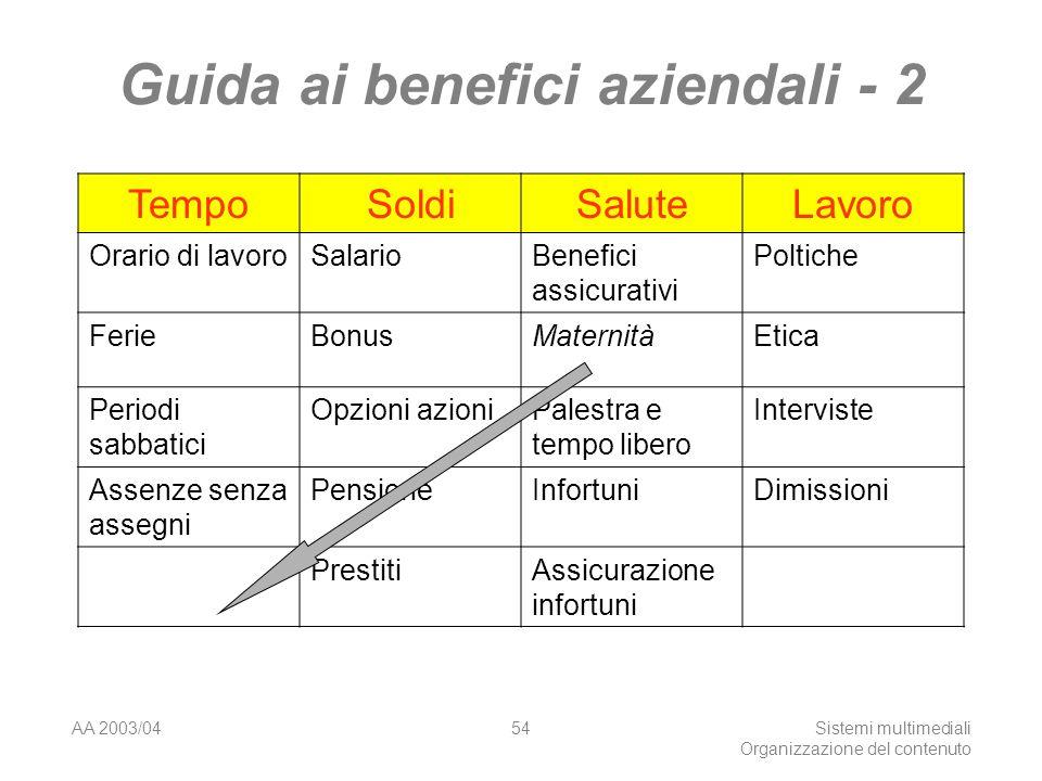AA 2003/04Sistemi multimediali Organizzazione del contenuto 54 Guida ai benefici aziendali - 2 TempoSoldiSaluteLavoro Orario di lavoroSalarioBenefici