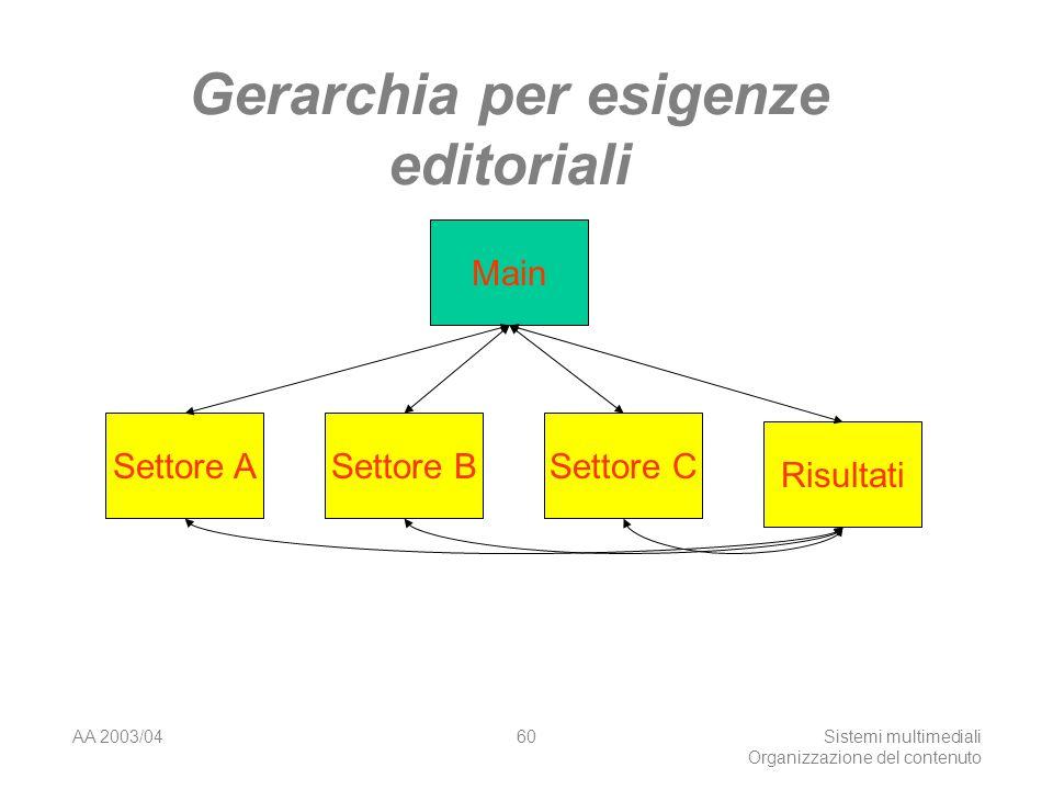 AA 2003/04Sistemi multimediali Organizzazione del contenuto 60 Gerarchia per esigenze editoriali Main Settore ASettore BSettore C Risultati