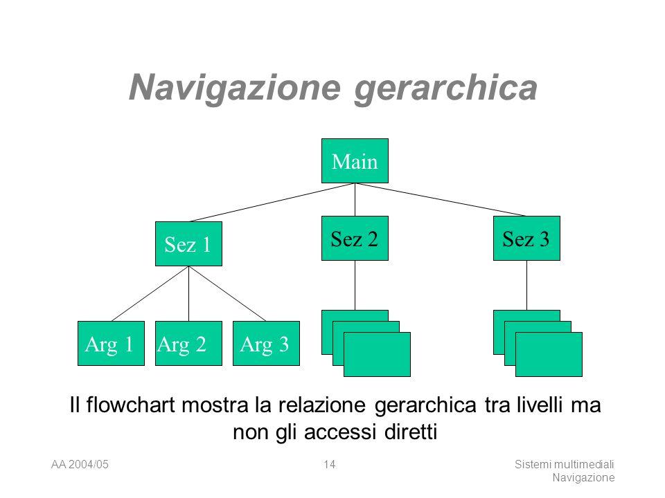 AA 2004/05Sistemi multimediali Navigazione 13