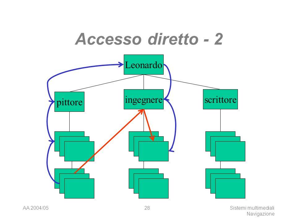 AA 2004/05Sistemi multimediali Navigazione 27 Accesso diretto Fornire il cammino più semplice tra due punti, minimizzando il numero di passi, ma senza introdurre disorientamento.