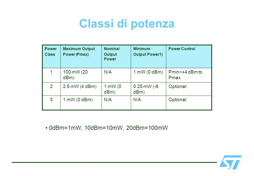 Classi di potenza Power Class Maximum Output Power (Pmax) Nominal Output Power Minimum Output Power1) Power Control 1100 mW (20 dBm) N/A1 mW (0 dBm)Pm