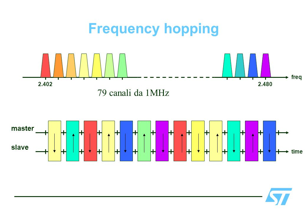 2.4022.480 freq time slave master Frequency hopping 79 canali da 1MHz