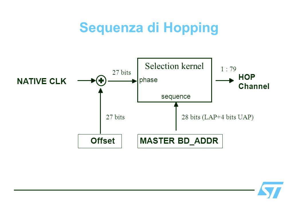 Sequenza di Hopping NATIVE CLK HOP Channel MASTER BD_ADDR sequence phase Offset 27 bits 28 bits (LAP+4 bits UAP) 1 : 79 Selection kernel 27 bits