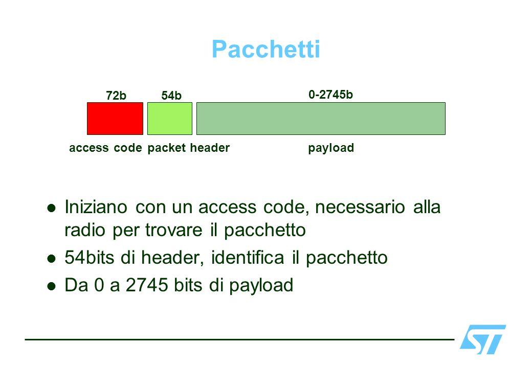 Pacchetti Iniziano con un access code, necessario alla radio per trovare il pacchetto 54bits di header, identifica il pacchetto Da 0 a 2745 bits di pa