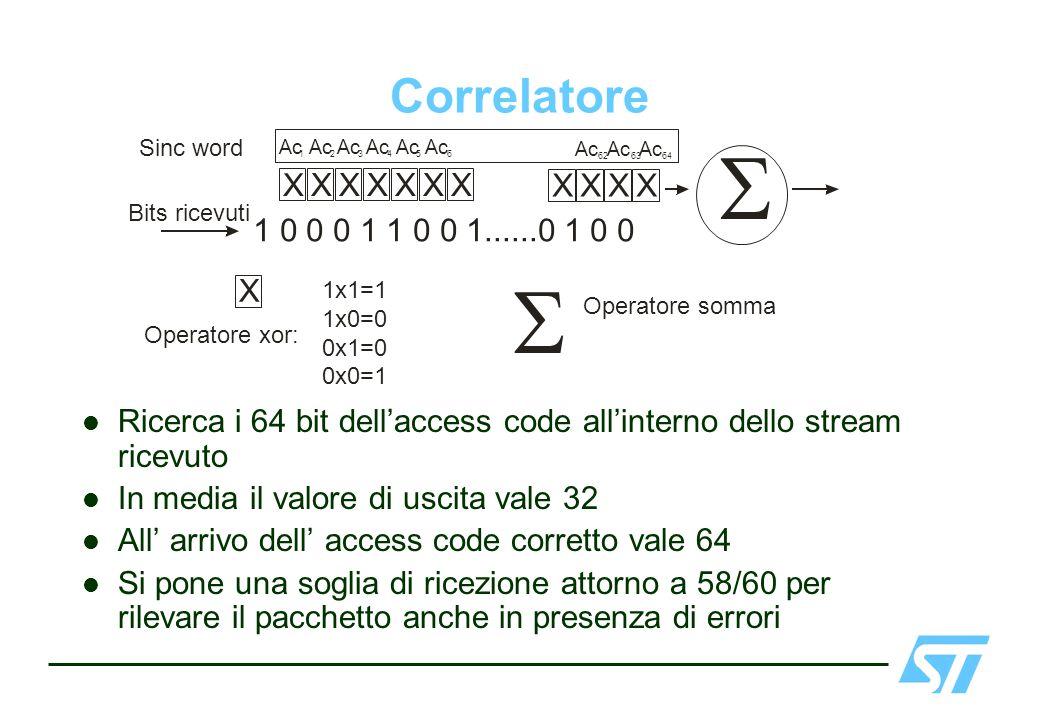 Correlatore Ricerca i 64 bit dellaccess code allinterno dello stream ricevuto In media il valore di uscita vale 32 All arrivo dell access code corrett