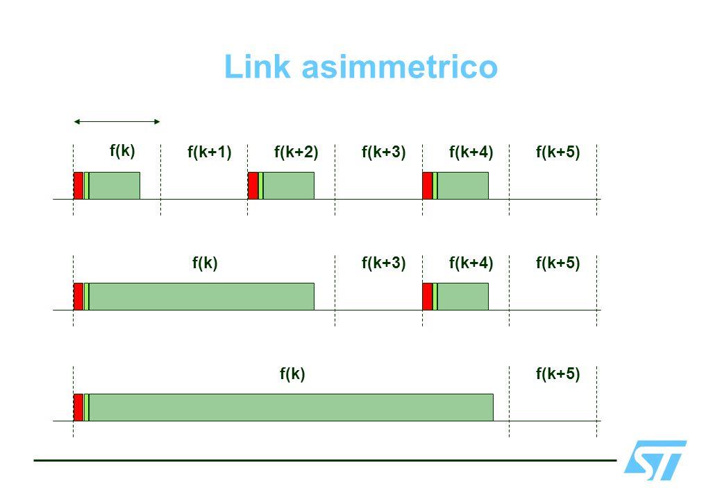 Link asimmetrico f(k) f(k+1)f(k+2)f(k+3)f(k+4) f(k+3)f(k+4)f(k) f(k+5)