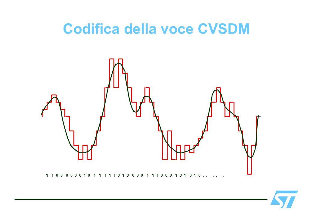 Codifica della voce CVSDM 1 1 0 0 0 0 0 0 1 0 1 1 1 1 1 0 1 0 0 0 0 1 1 1 0 0 0 1 0 1 0 1 0.......