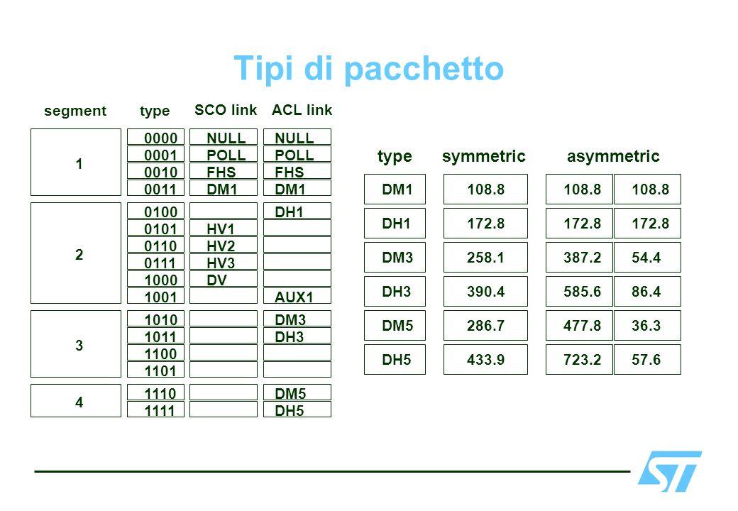 Tipi di pacchetto 0000 0001 0010 0011 NULL POLL FHS DM1 NULL POLL FHS DM1 1 0100 0101 0110 0111 HV1 HV2 HV3 DH1 2 DV1000 1001 1010 1011 1100 DM3 DH3 3