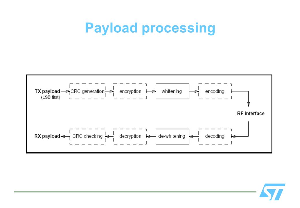 Payload processing